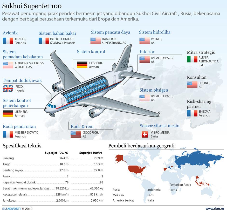 Infografik Spesifikasi Sukhoi SuperJet 100