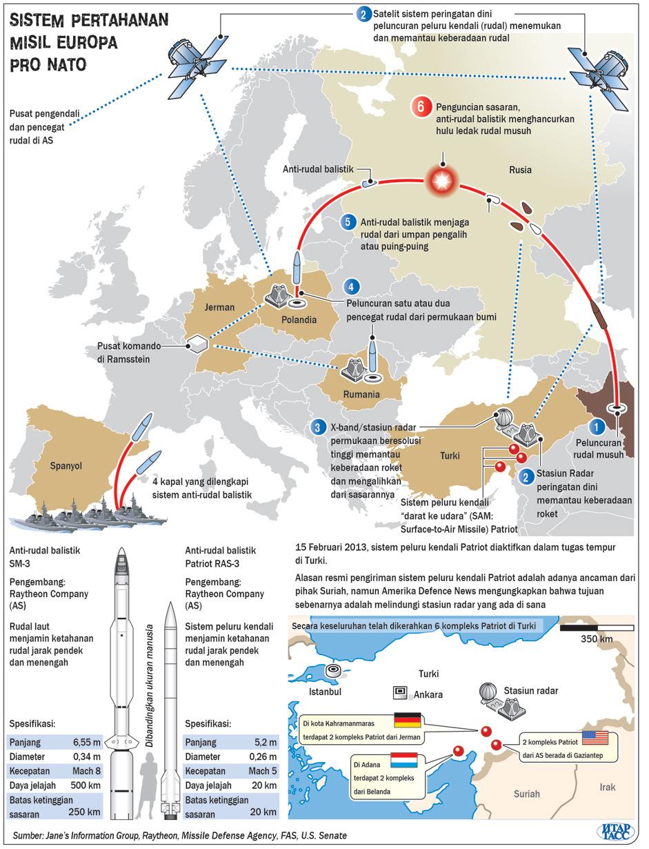 Sistem Pertahanan Misil NATO EuroPRO