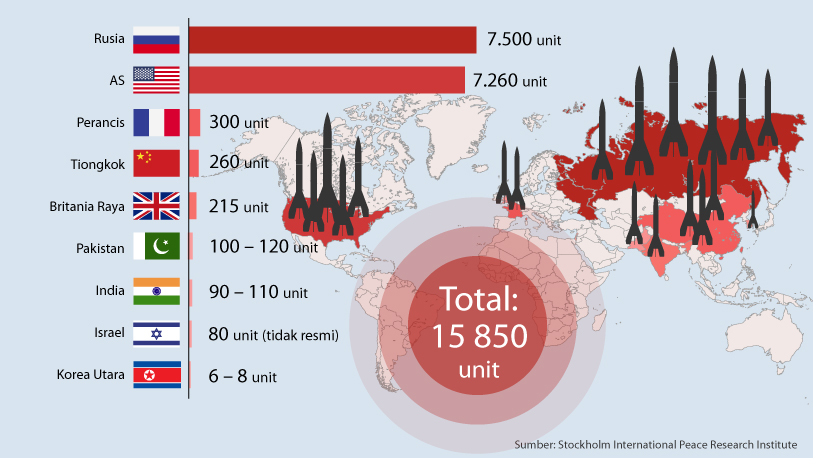 Ada Berapa Hulu Ledak Nuklir di Dunia Ini?