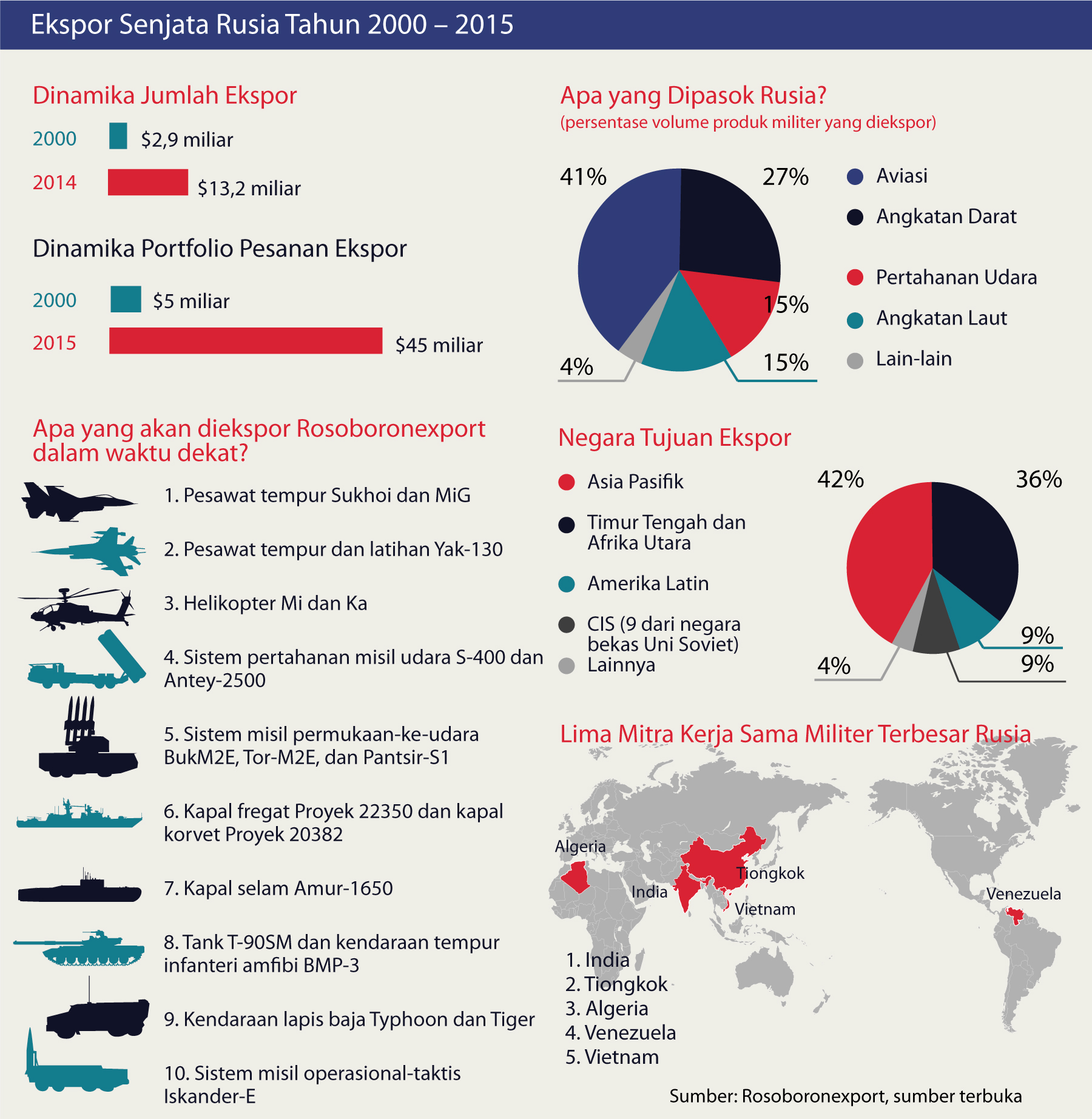 Siapakah Pembeli Senjata Rusia?
