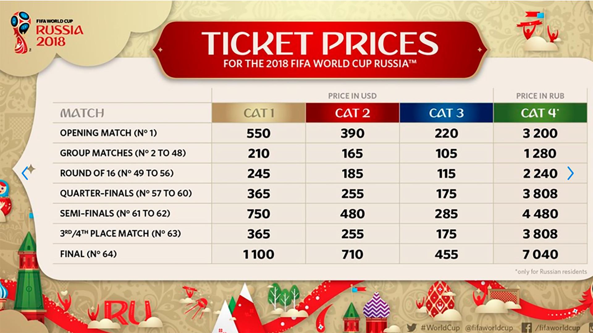 Tabela oficial com preços por categoria (em inglês)