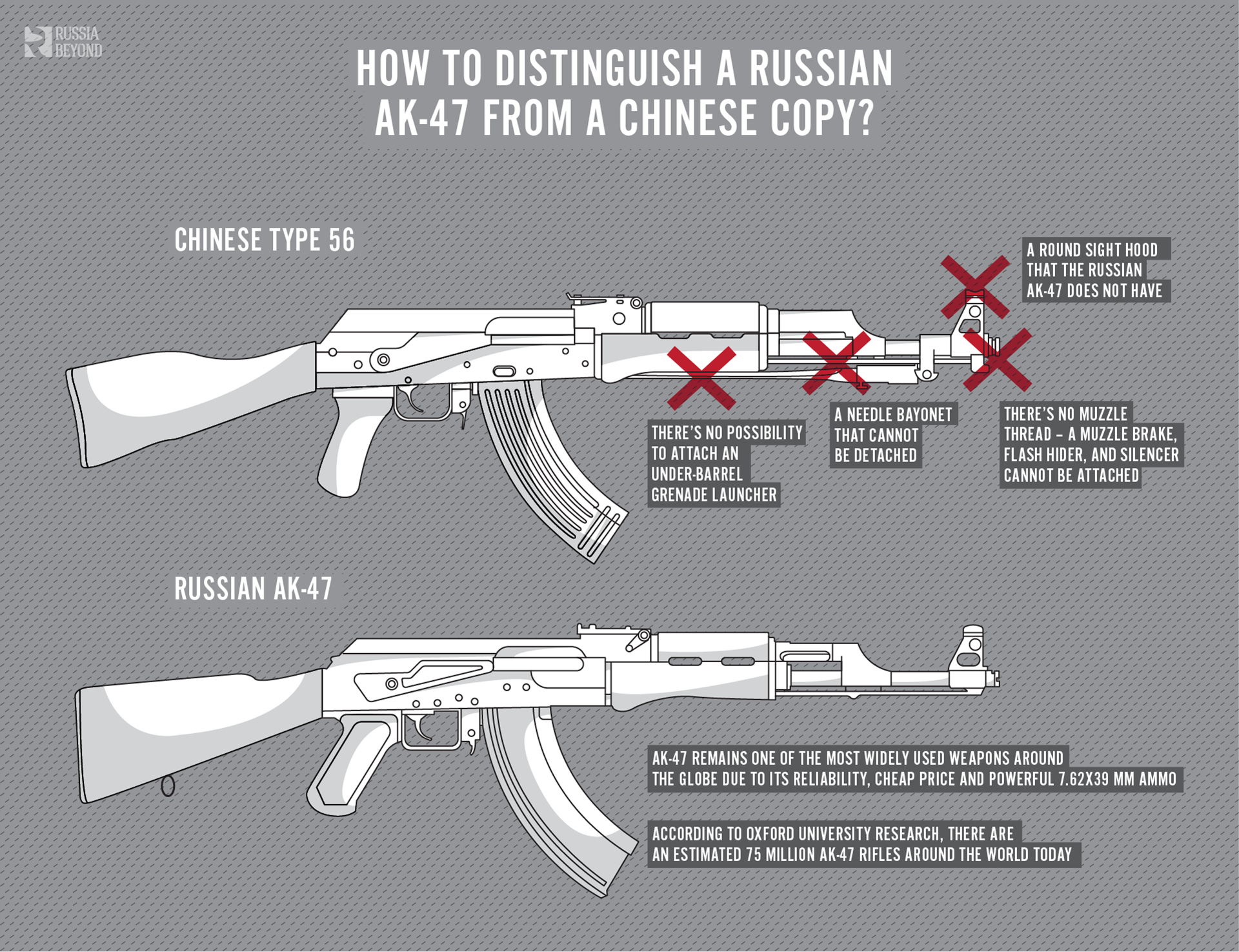 How to distinguish a Russian AK-47 from a Chinese copy
