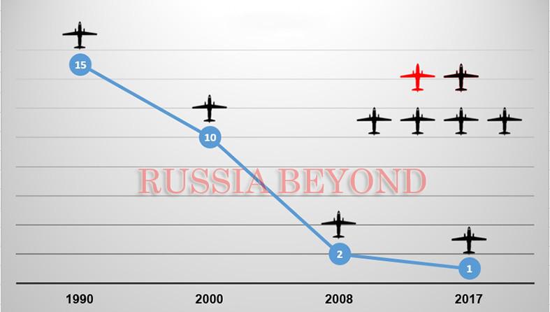 Графикон који представља број апарата Ан-26 у југословенском/српским оружаним снагама у периоду од 1990-2017 године