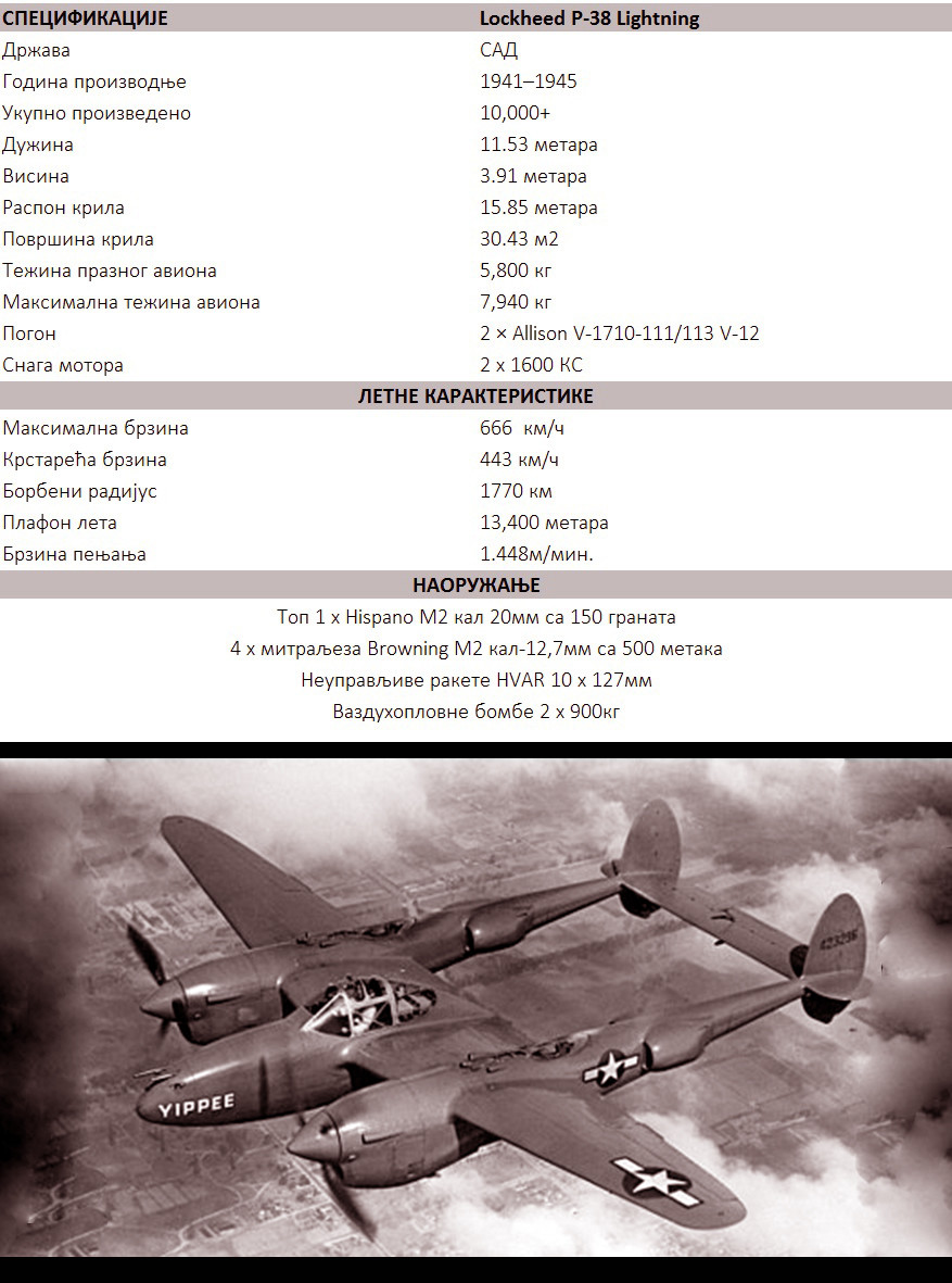 Техничко-тактичке карактеристике авиона P-38 Lightning.