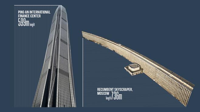 Mednarodni finančni center Ping An meri 600 m v višino; Ležeči nebotičnik v Moskvi meri 736 metrov v dolžino.