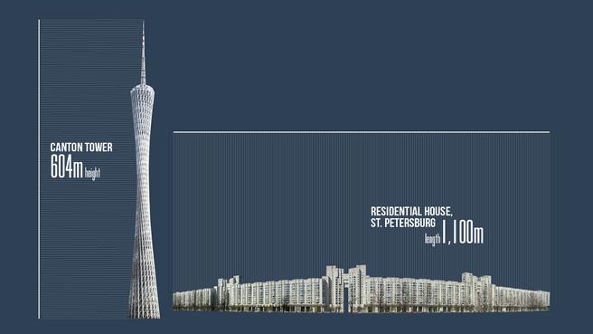 Kantonski stolp je visok 600 m, tale stanovanjska zgradba v Peterburgu pa je dolga 1.100 metrov.