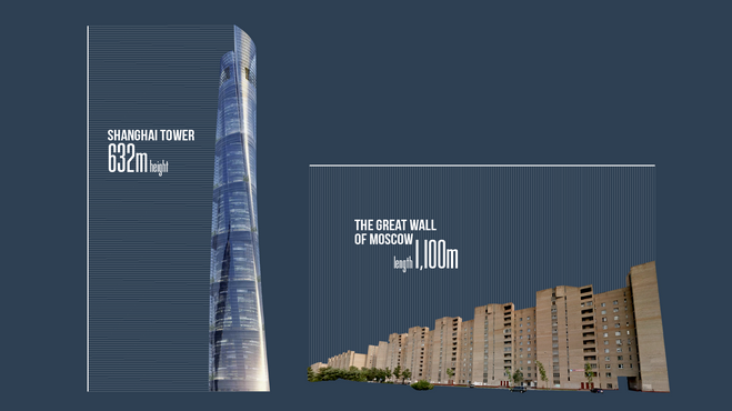 Šanghajski stolp je visok 632 metrov, Veliki moskovski zid je dolg 1.100 metrov.