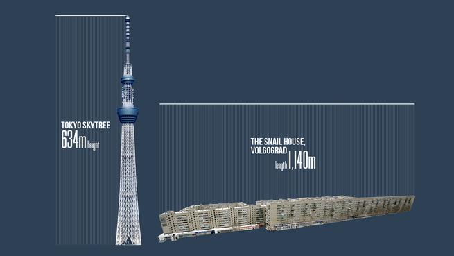 Tokyo Skytree meri kar 634 metrov v višino, »Polžja hiša« v Volgogradu pa 1.140 metrov v dolžino.