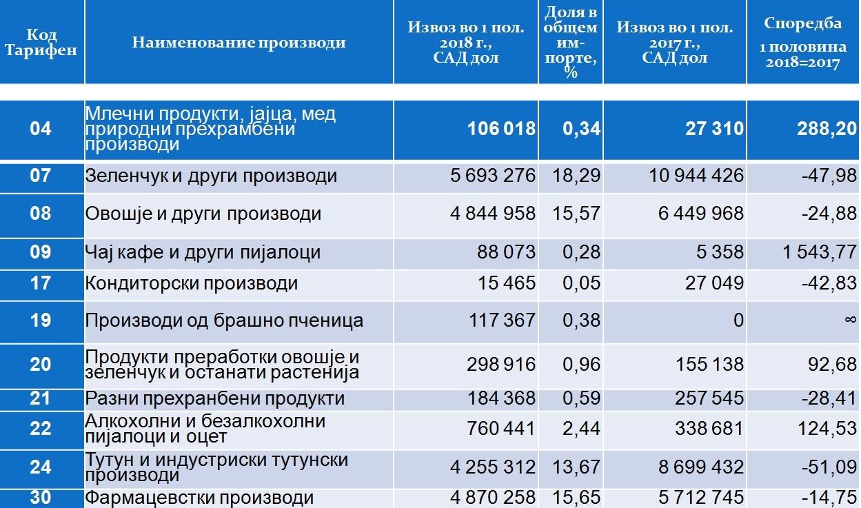 Структура на размената со Русија по производи (извоз)
