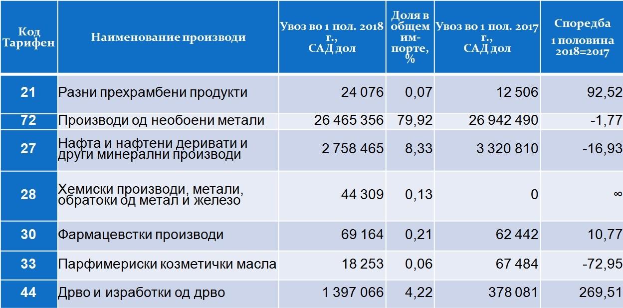 Структура на размената со Русија по производи (увоз)