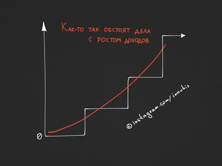 「収入の増加ってどうもこんな感じ」