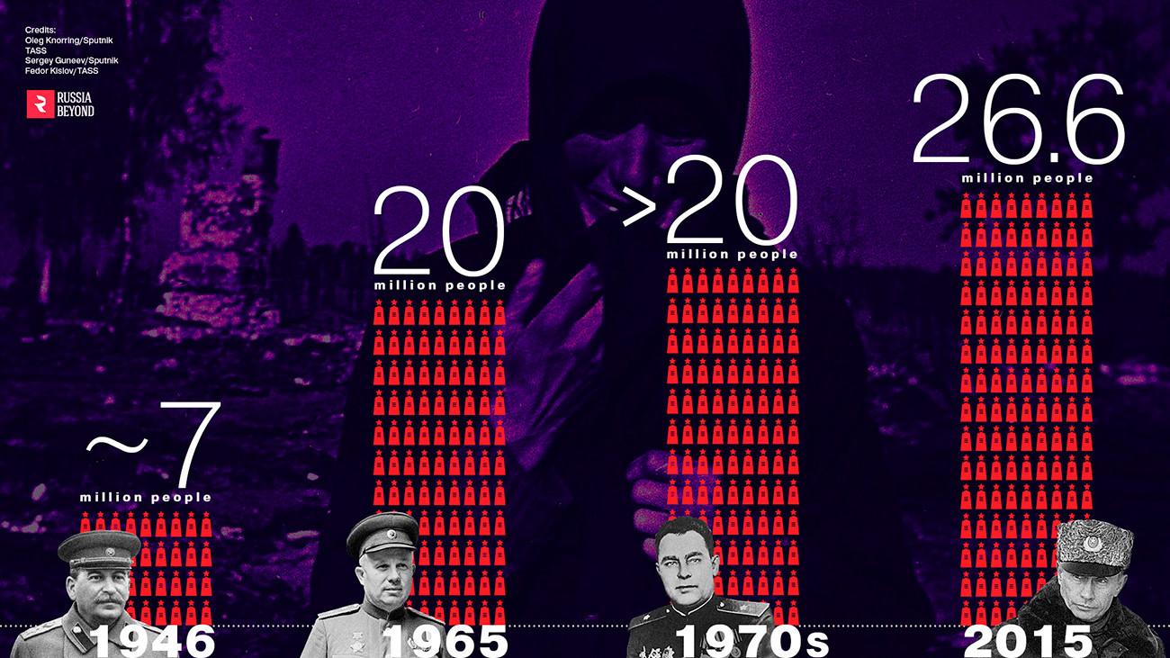 La estimación oficial de la cantidad de personas que la URSS perdió ante la Segunda Guerra Mundia y el cambió de 1946 a 2015