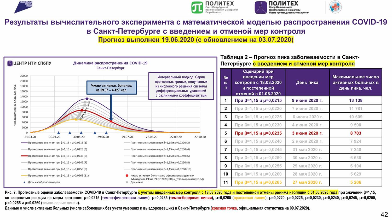 サンクトペテルブルク工科大学が開発した新型コロナウイルス流行の数学モデル
