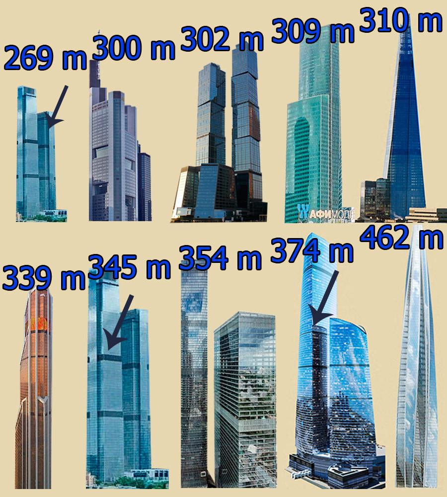 """(V.l.n.r.): Der höchste der """"Newa Türme"""" (345m), Turm """"Merkurij"""" (339m), """"The Shard in London"""" (310m), Turm """"Eurasien"""" (309m), Turm """"Moskau"""" des Geschäftszentrums """"Gorod Stolits"""" (""""Stadt der Hauptstädte""""), Commerzbank-Turm in Frankfurt am Main (298m), der niedrigste der """"Newa Türme"""" (296,9m)."""