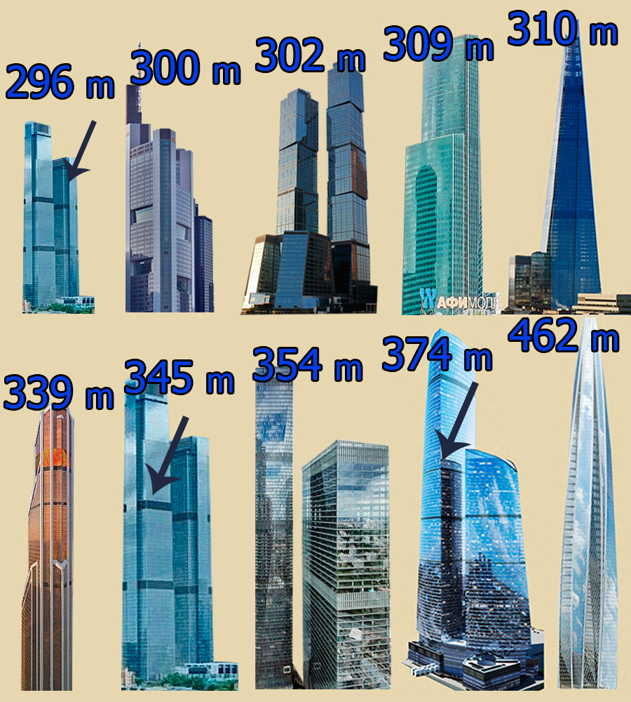 "Left to right: the lower of the 'Neva Towers' (296 m), Commerzbank Tower in Frankfurt (300 m), Gorod Stolits (""City of Capitals"") Moscow tower (302 m), Eurasia tower (309 m), The Shard' skyscraper in London (310 m), Mercury City Tower (339 m), Neva Towers (345 m)."