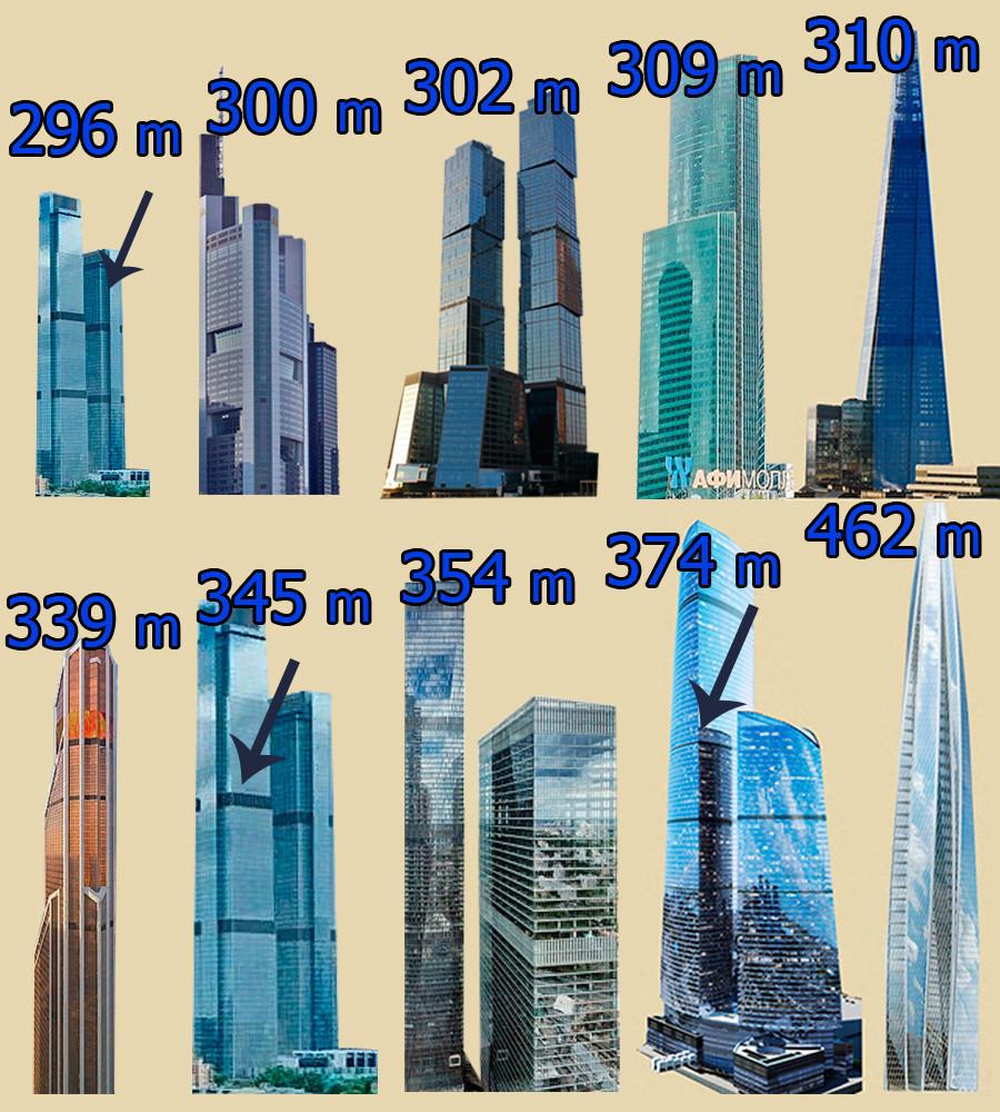 """Da esq. para dir.: a mais baixa das """"Neva Towers"""", """"Commerzbank Tower"""", em Frankfurt, """"Moscou Tower"""", """"Eurasia Tower"""", """"The Shard"""", em Londres, """"Mercury City Tower"""", """"Neva Towers"""", """"OKO"""", """"Vostok"""", """"Lakhta Center"""", em São Petersburgo."""