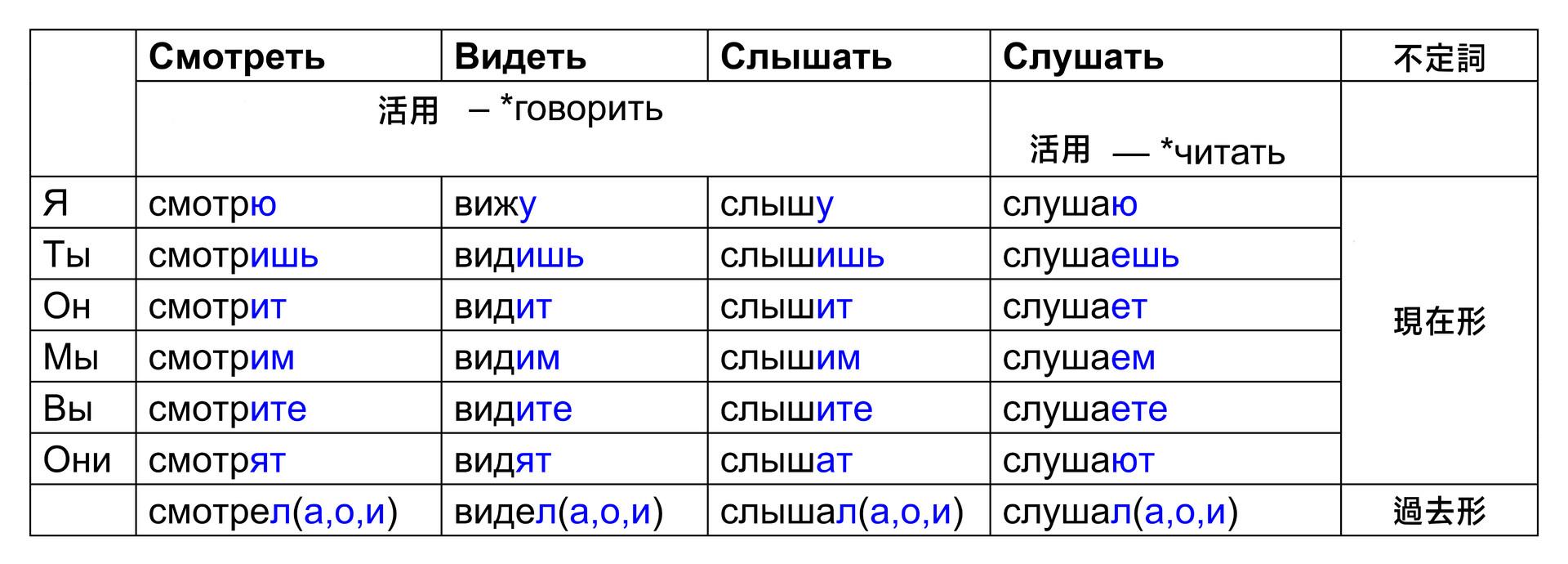 4つの動詞の活用(現在形と過去形)