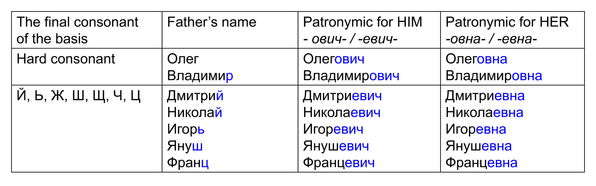 Table 1. Patronymic formation