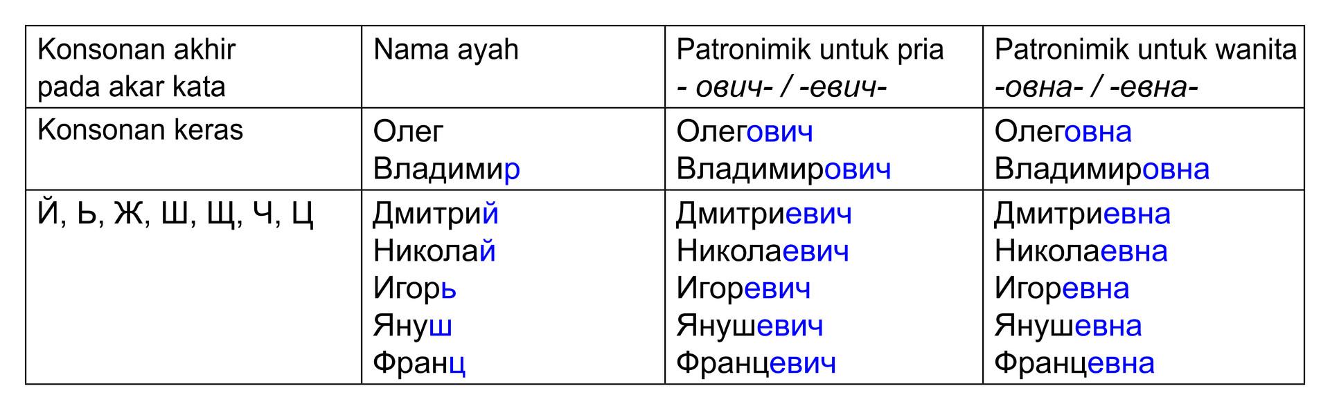 Tabel 1. Pembentukan patronimik