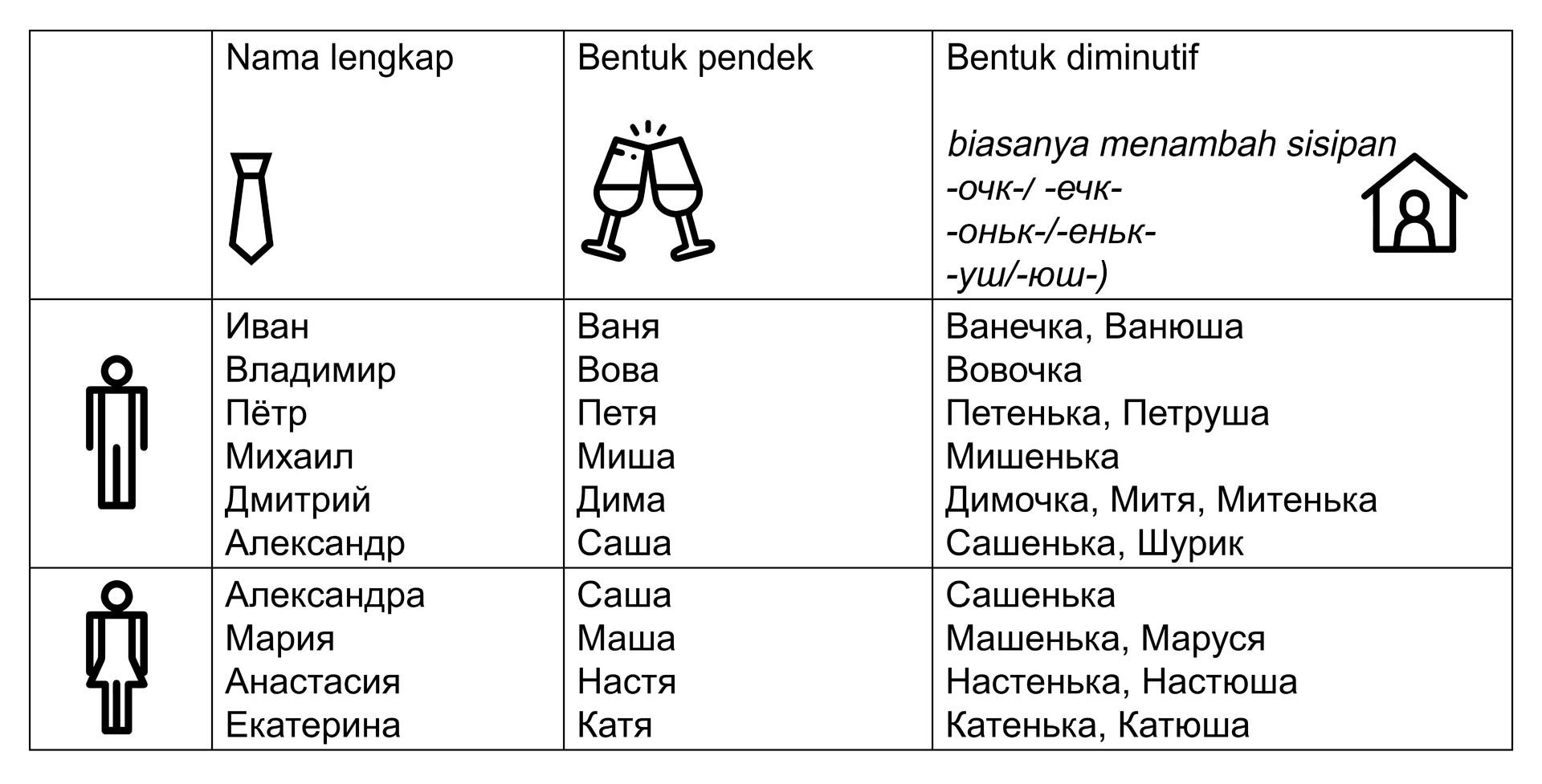 Tabel 2. Nama lengkap dan variasinya