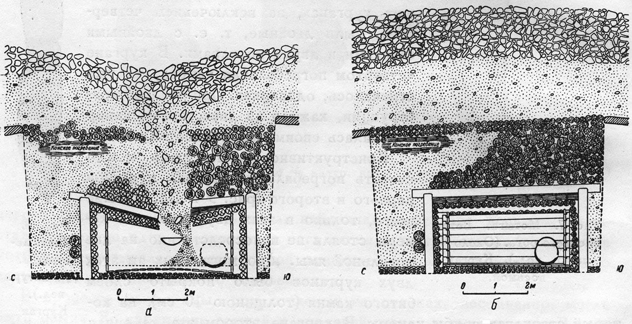 Schéma d'une chambre funéraire pazyryk : l'état de la sépulture lors de sa découverte (à gauche), la reconstruction de la chambre funéraire (à droite).
