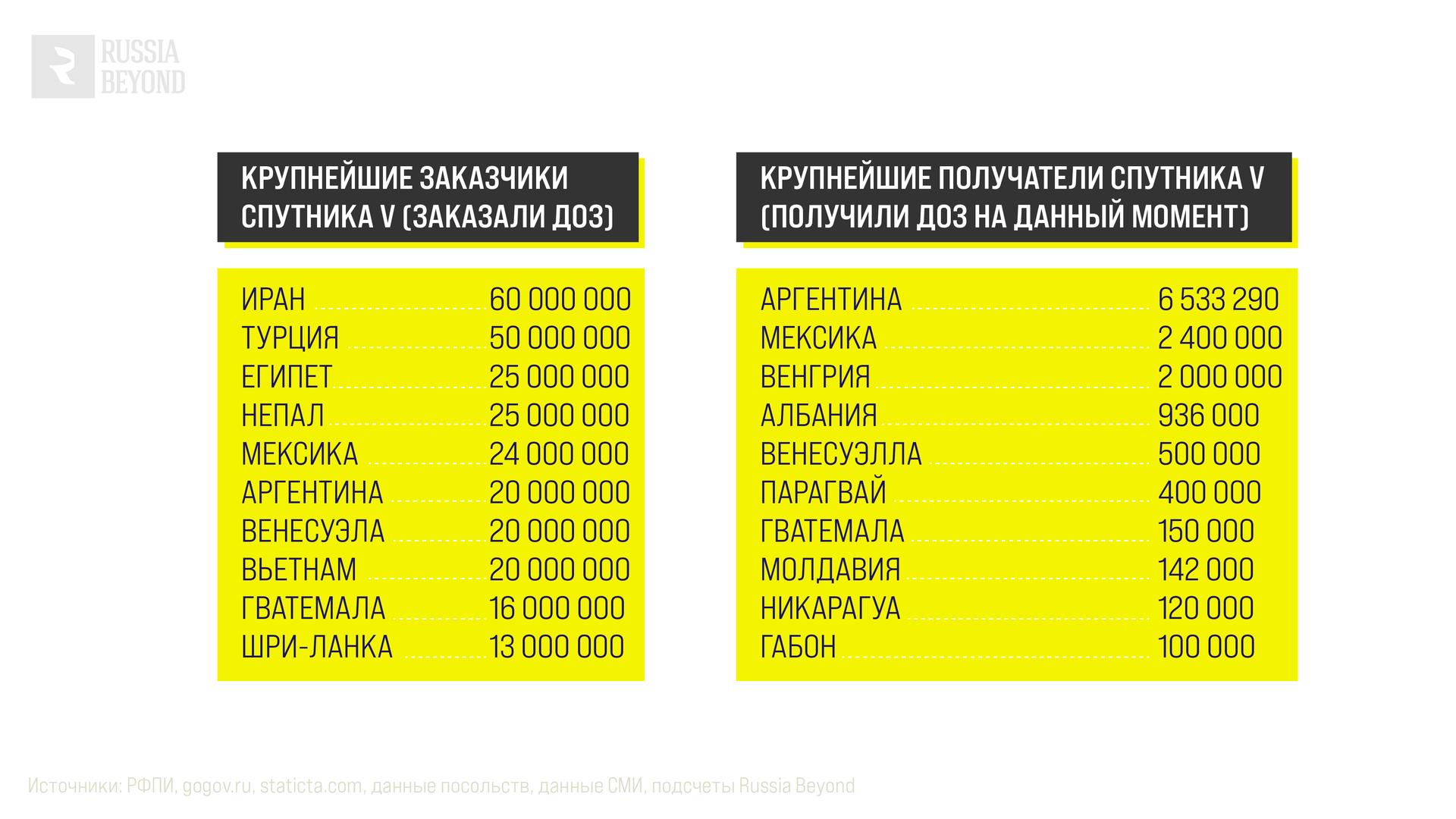 Крупнейшие заказчики и получатели Спутника V