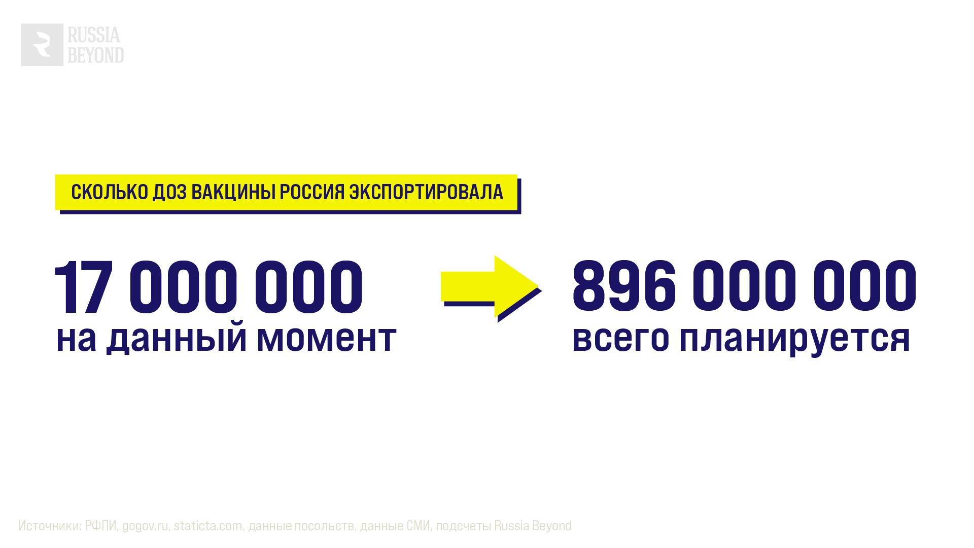 Сколько доз вакцин Россия экспортировала