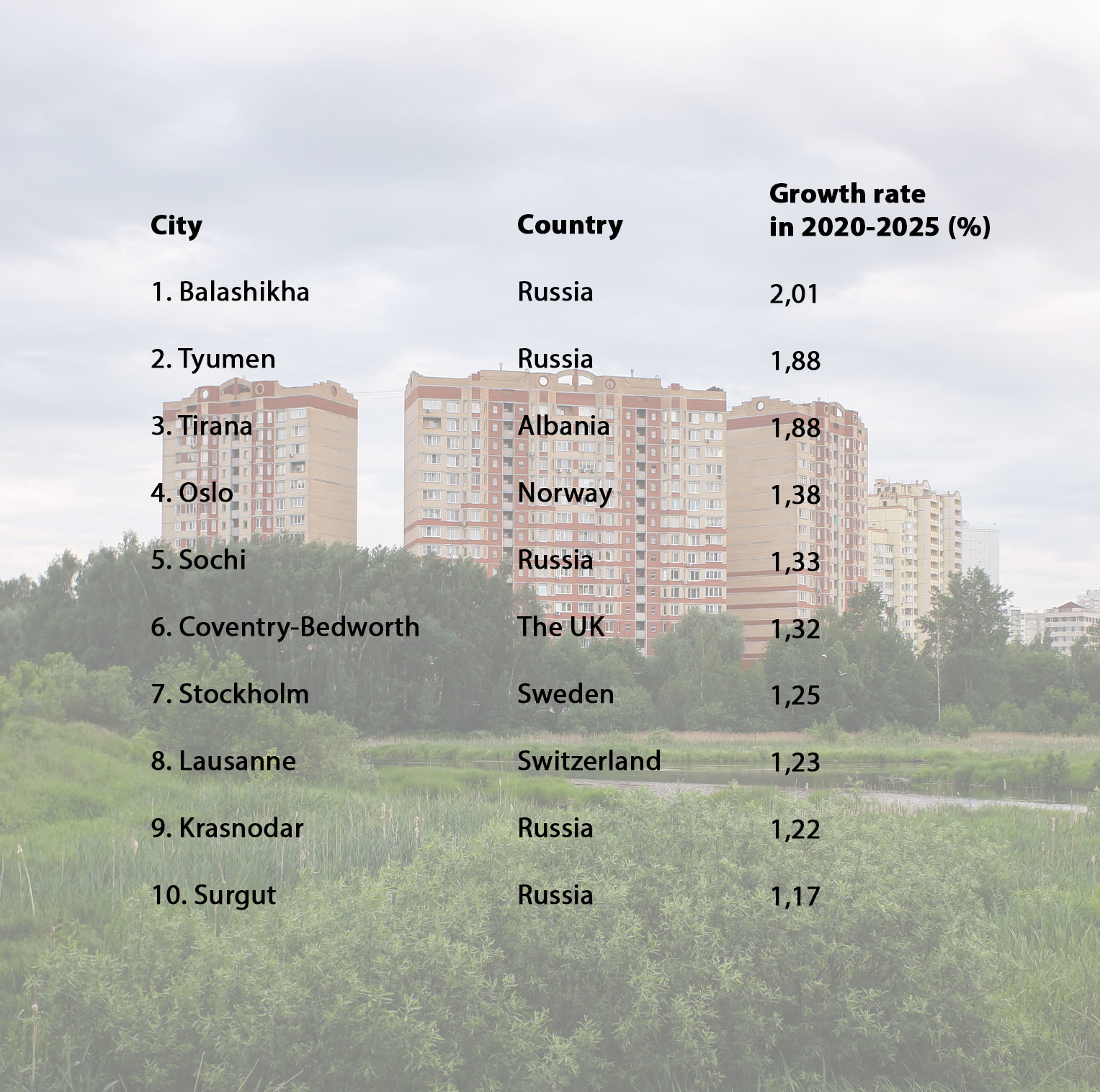 Top 10 fastest growing cities in Europe.