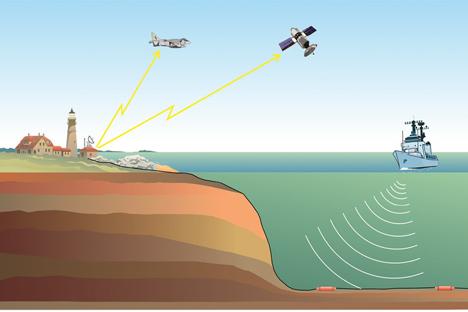 AL Rusia Perluas Zona Pemantauan Bawah Laut