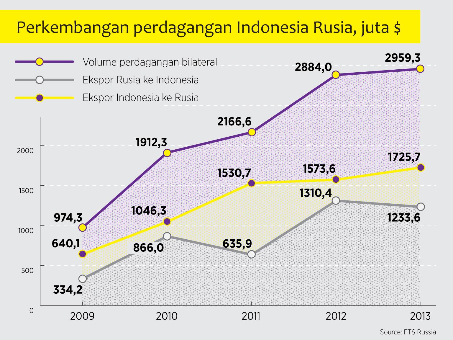 Infografis Perkembangan Perdagangan Rusia-Indonesia