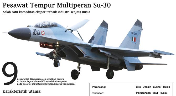 India Batalkan Pembelian Pesawat Tempur Rafale dari Prancis, Lirik Pesawat Rusia