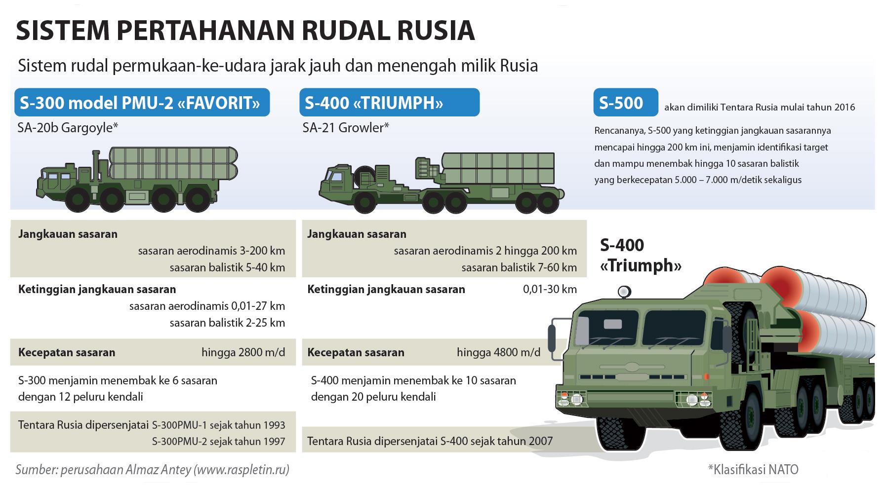 Klik untuk memperbesar infografis Sistem Pertahanan Rudal Rusia.