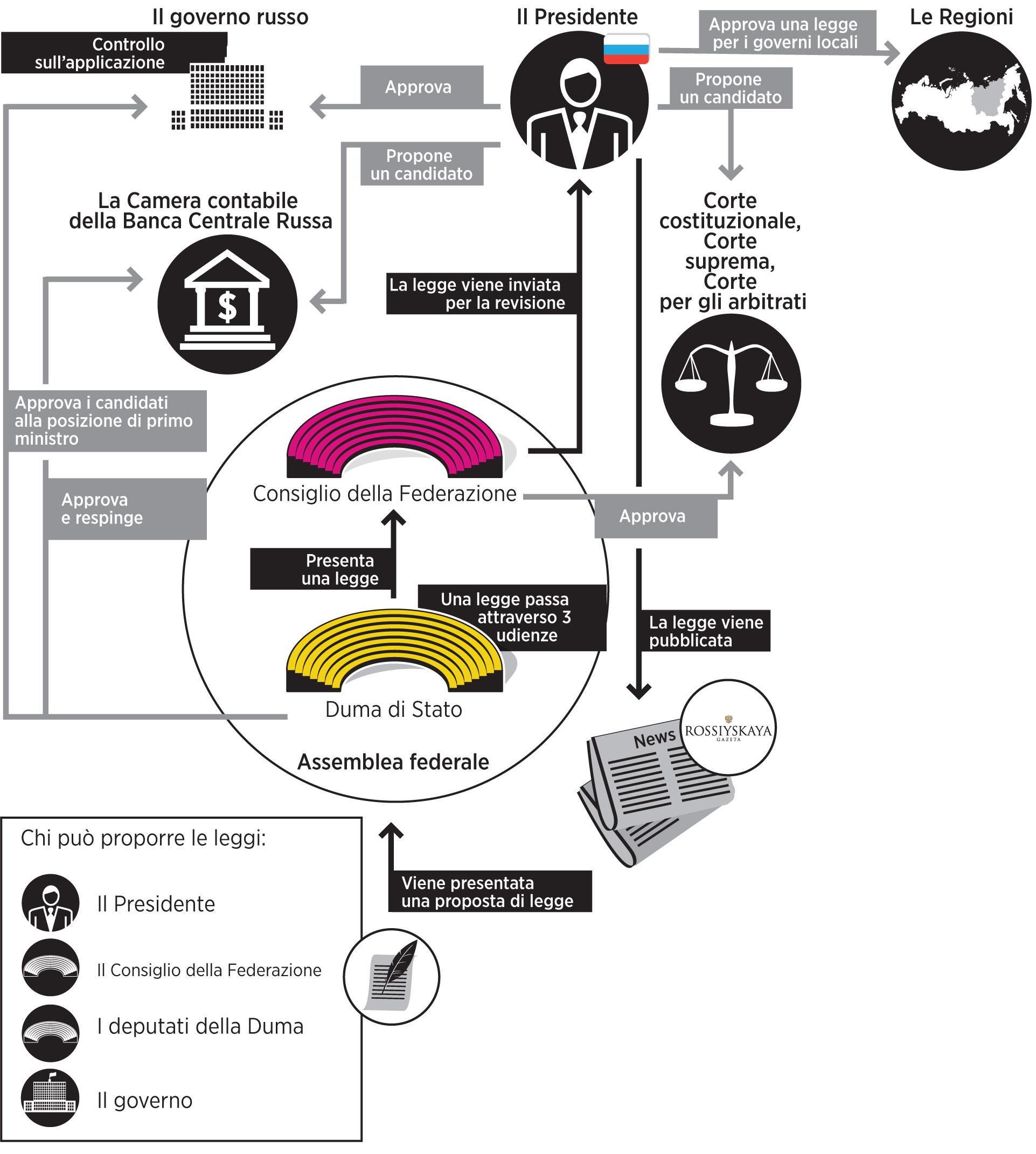 Come nascono le leggi in Russia