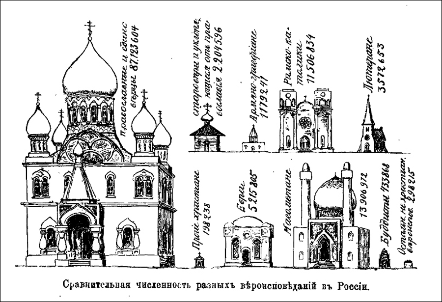 Confessions in the Russian EmpireOrthodox Church and adherents - 87.123.604Old Ritualists - 2.204.596Armenian Gregorian Church - 1.179.241Roman Catholics - 11.506.834Lutherans - 3.572.653Other christians - 198.238Hebrews - 5.215.805Islamites -13.906.972Buddhists – 433.868Others – 298.215