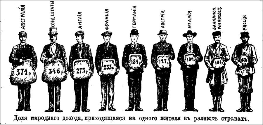 Renda per capitaAustrália – 374 rublosEUA – 346 rublosInglaterra – 273 rublosFrança - 233 rublosAlemanha - 184 rublosÁustria - 127 rublosItália - 104 rublosBalcãs - 101 rublosRússia - 63 rublos