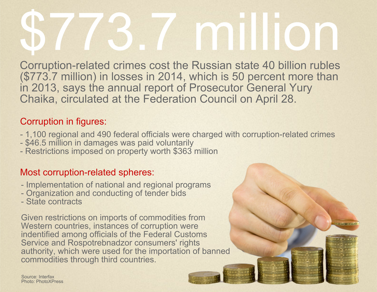 Corruption charges brought against just 1,600 officials in Russia in 2014, according to report