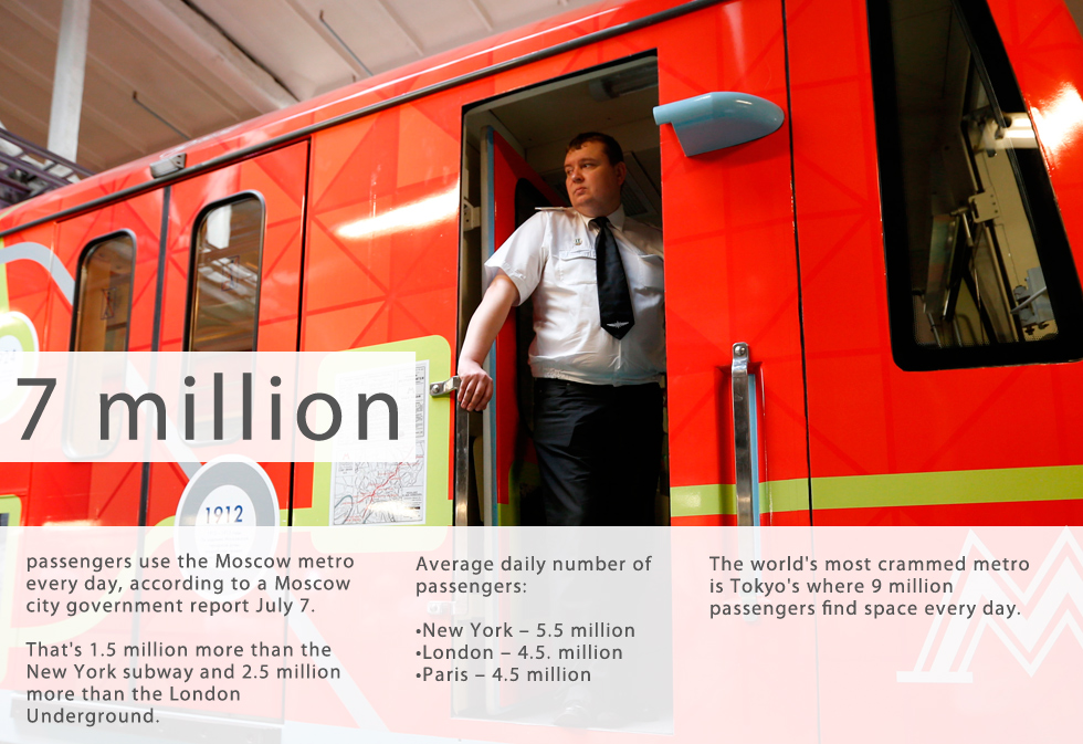 The Moscow Metro is used by 7 million people daily