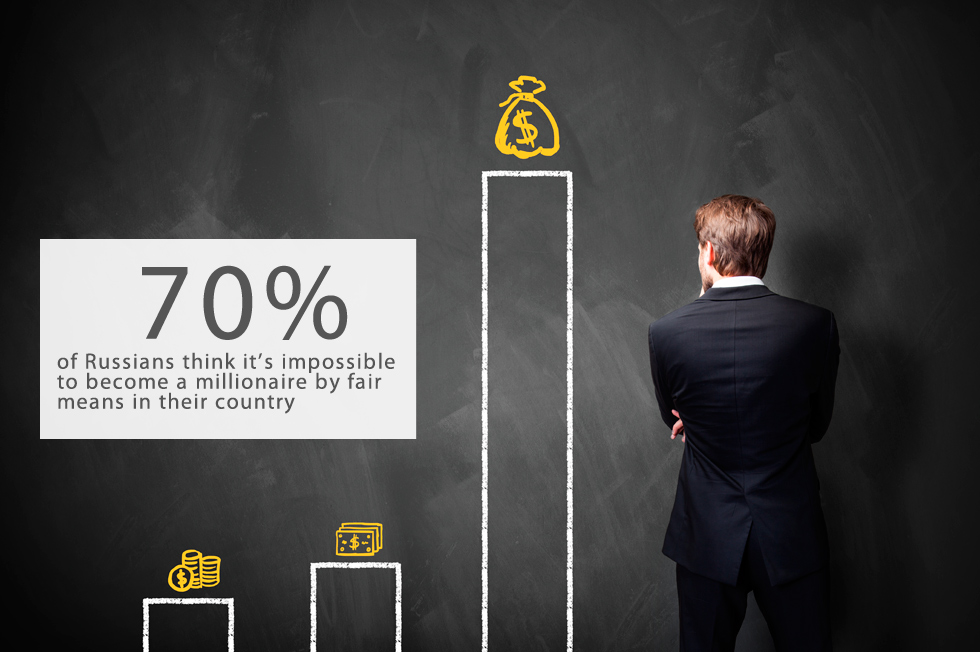 70 percent of Russians think it's impossible to become a millionaire by fair means in their country, according to a report from the Levada Center pollster. The figure is lower than in 2006 (then it reached 83 percent) but unchanged since 2008.According to the new poll, almost 33 percent of correspondents believe that financial inequality is dangerous. 60 percent of Russians see inequality as permissible so long as the gap is not significant.The poll was carried out in June 2015 and is based on answers given by 1,600 people in 134 locations around Russia.Photo by Shutterstock.