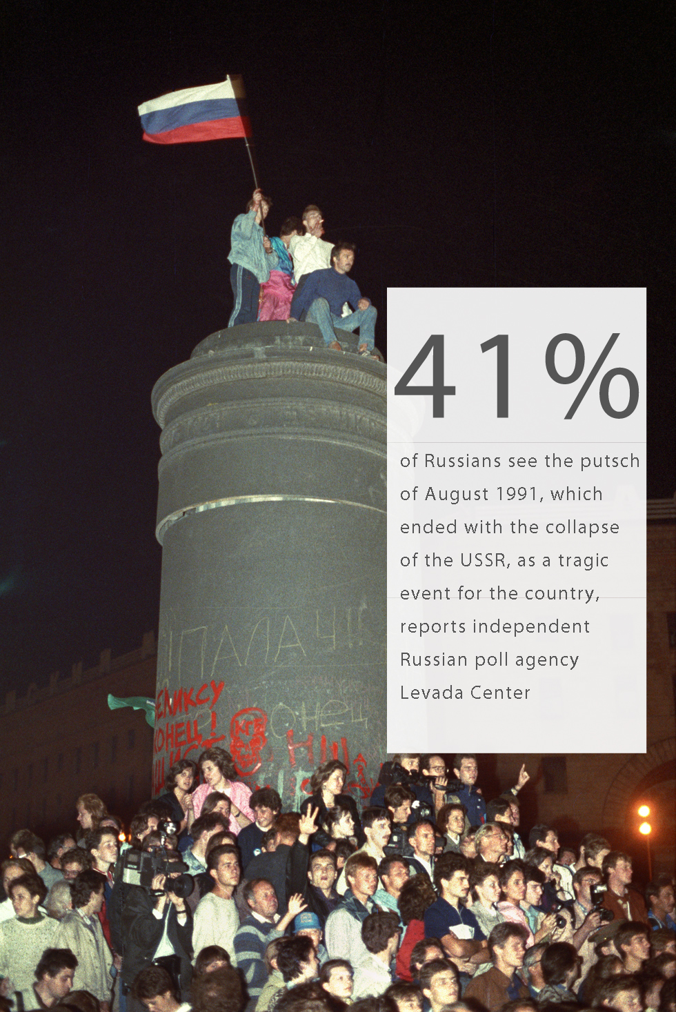 "41% of Russians see the putsch of August 1991, which ended with the collapse of the USSR, as a tragic event for the country, reports independent Russian poll agency Levada Center.The figure is 14% more than in 1994, when the majority characterized the coup as ""just a fight for power"" Today only 10% of those interviewed see it as a victory for democracy37% of modern Russians think the country started to go the wrong way in 1991.In this photo a monument to Felix Dzerzhinsky, chairman of the All-Russian Extraordinary Committee (VChK) - a precursor to the KGB - is seen being dismantled during a rally in Lubyanka Square on the night from August 22 to 23, 1991. Photo by TASS / Andrei Solovyov; Gennady KhamelyaninRead more: 25 years of post-Soviet Russia: How far has the country come?"
