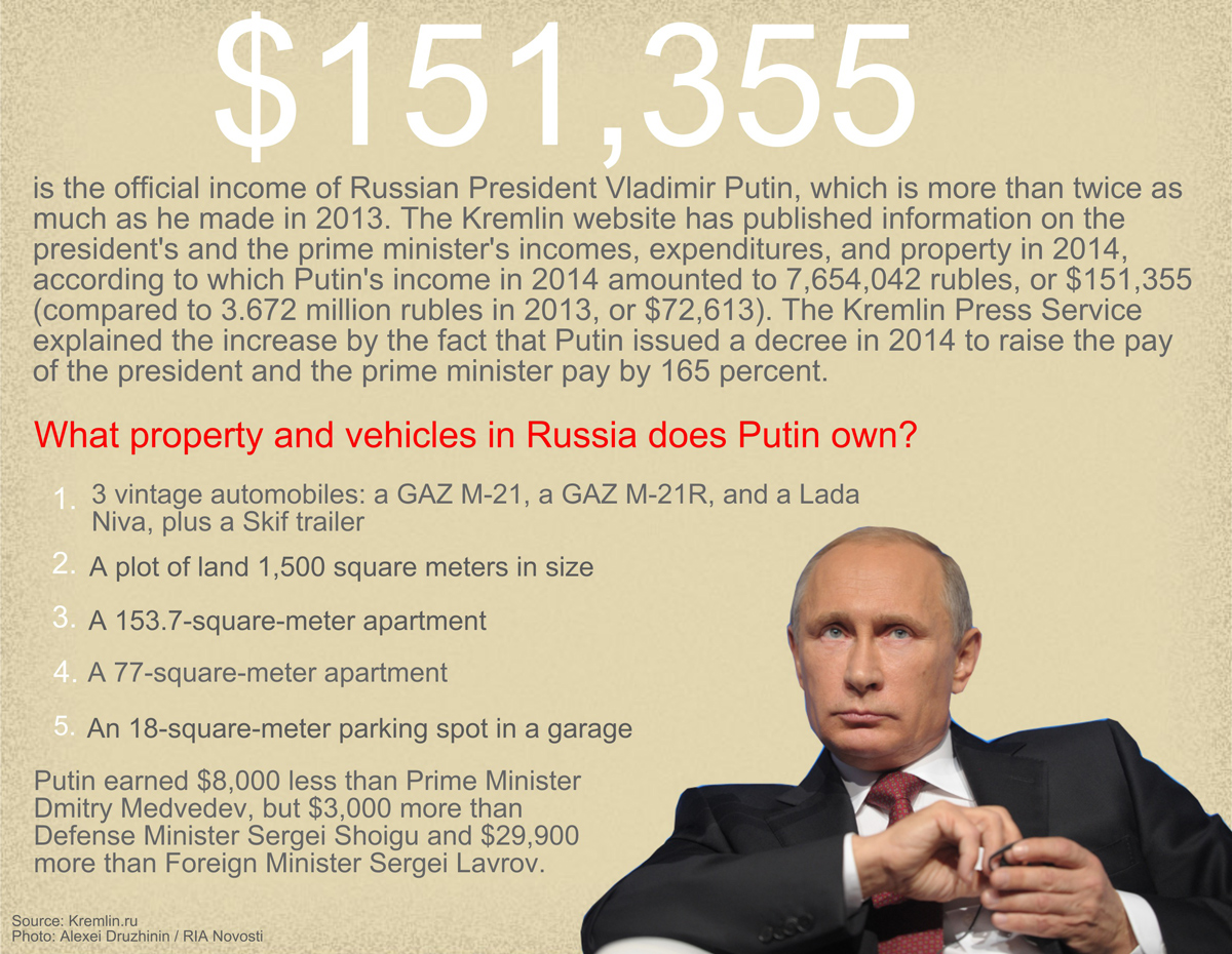 $151,355 is the official income of Russian President Vladimir Putin, which is more than twice as much as he made in 2013.