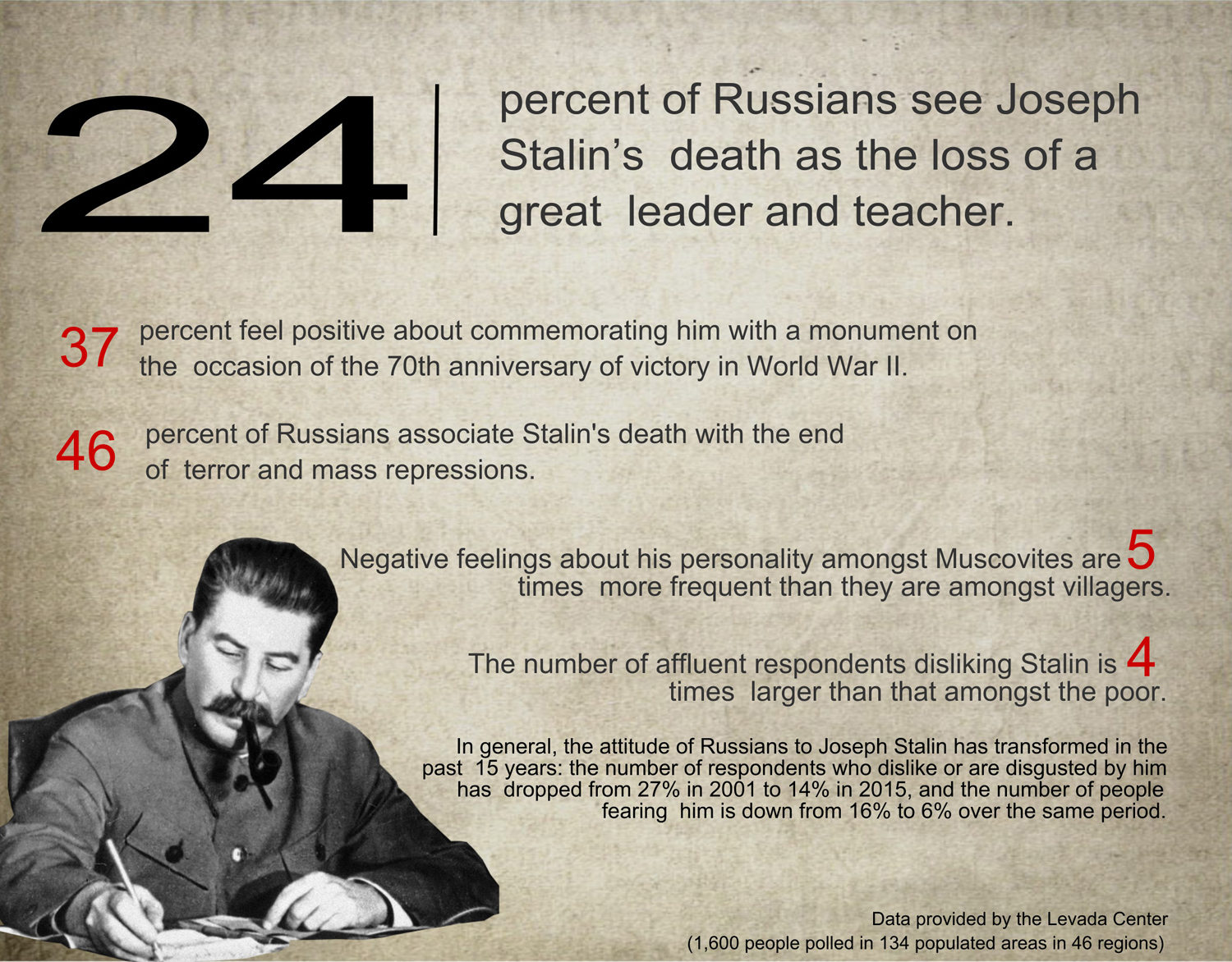New poll shows each forth Russian sees Stalin's death as the great loss.