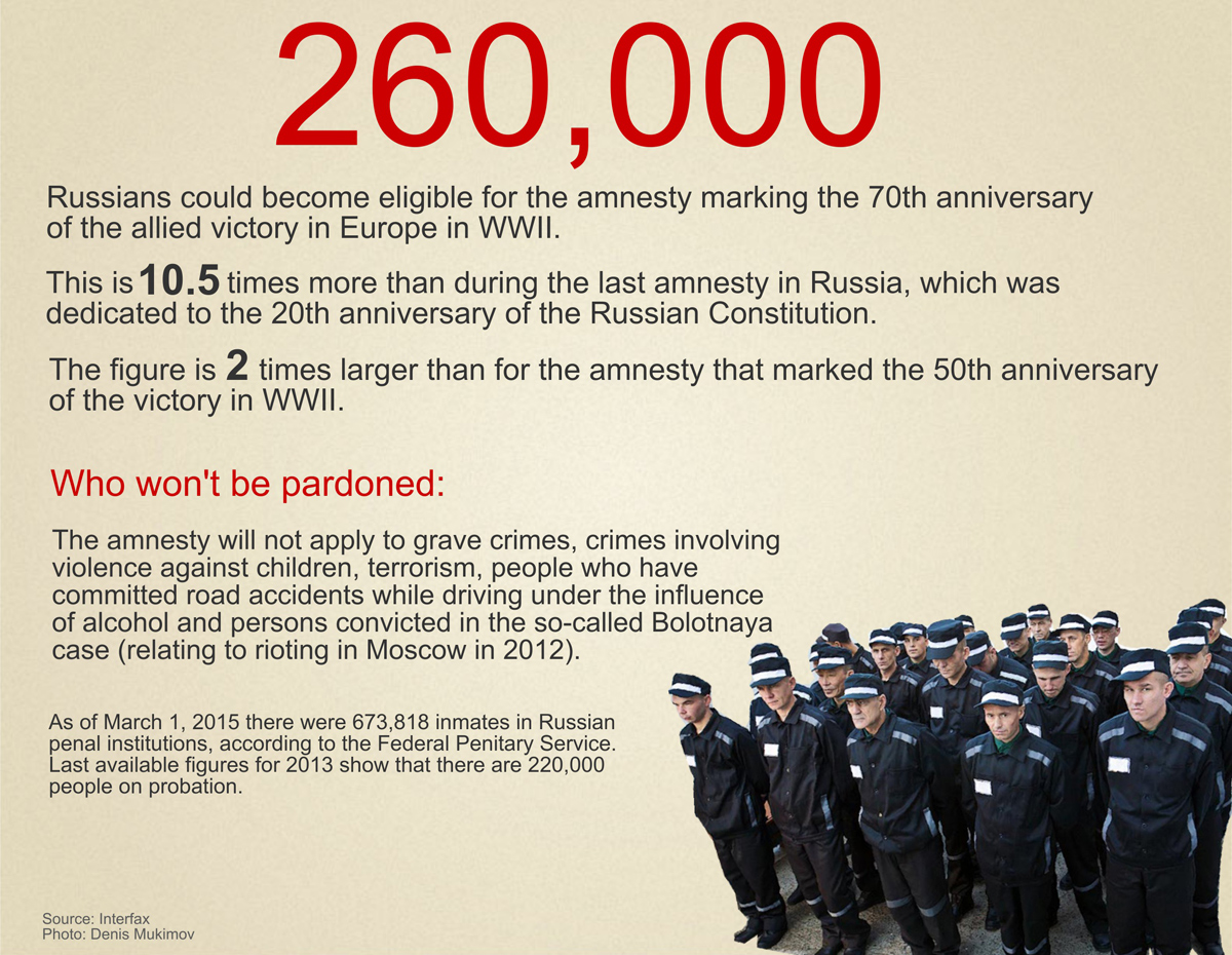 The amnesty marking the 70th anniversary of the WWII victory may affect up to 260,000 people, according to Russian officials