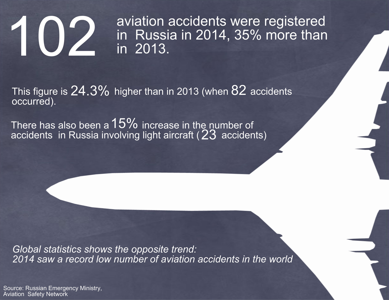 Russia's skies became 24% less safe in 2014 than in the previous year