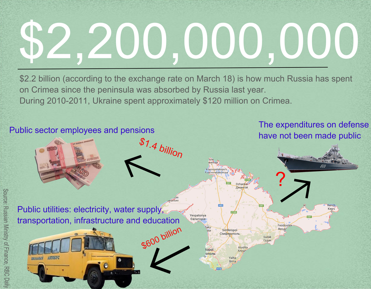 $2.2 billion is how much Russia has spent on Crimea in the past year, according to the Russian Ministry of Finance