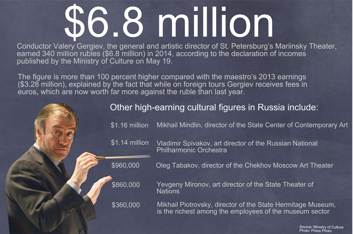 Russia's leading cultural figures disclose their annual incomes.