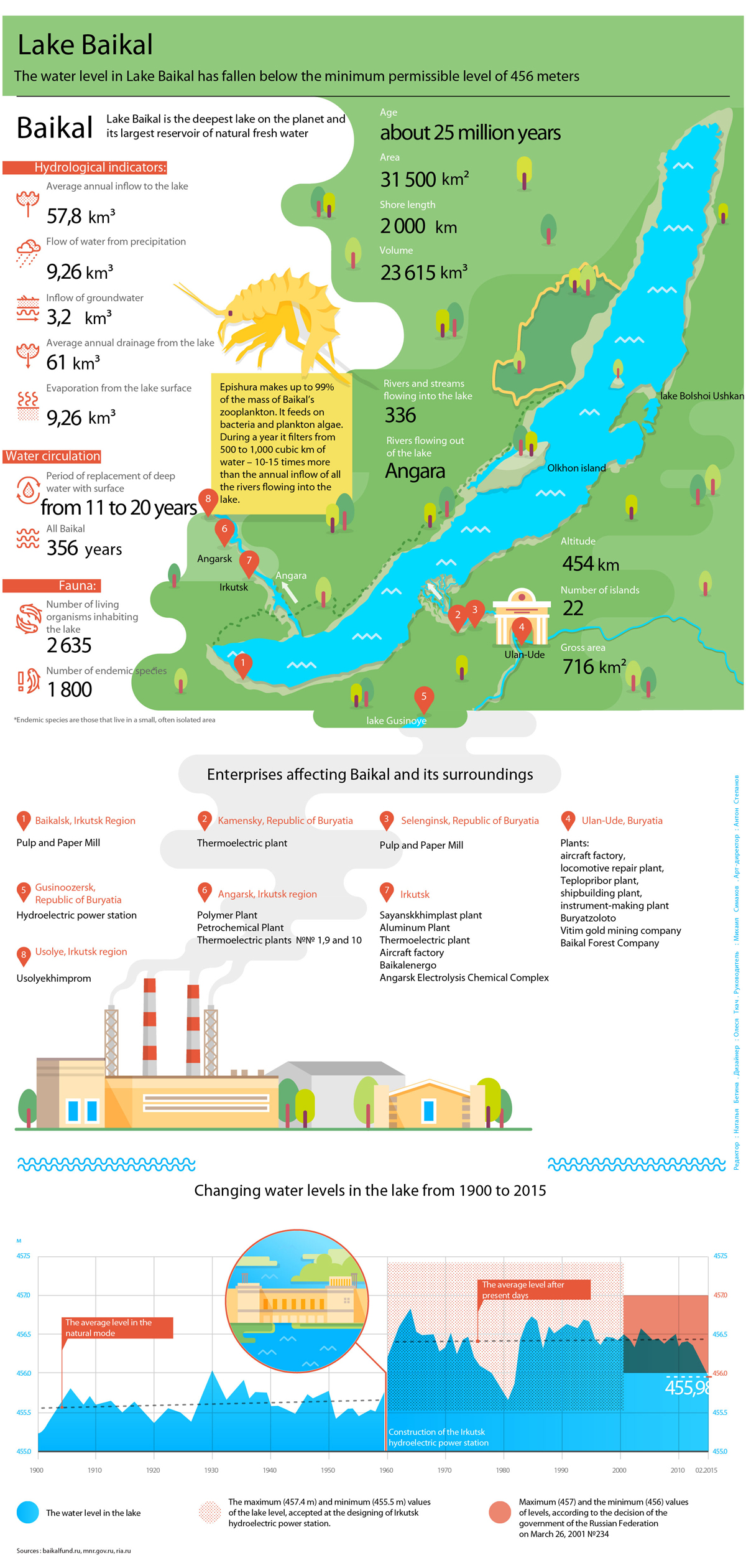 The ecosystem of Baikal lake: Infografics in details.
