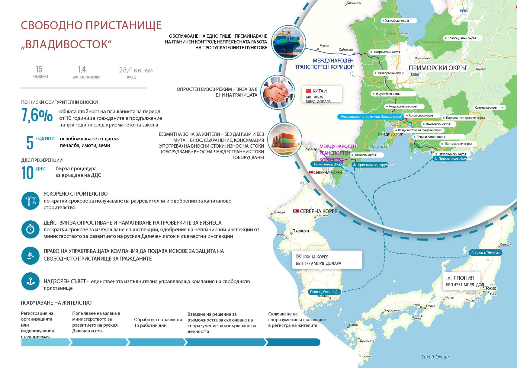 """Руският президент Владимир Путин подписа закон за създаването на Свободното присатнище """"Владивосток"""" на 13 юли 2015 година. Законът ще влезе в сила 90 дни след датата на подписването. Градът ще има статут на свободно пристанище в продължение на 70 години. Според режима при пристигането си посетителите в града ще имат право да получат виза за 8 дни. Ще има и безмитна зона, както и данъчни стимули за фирмите, работещи в зоната."""