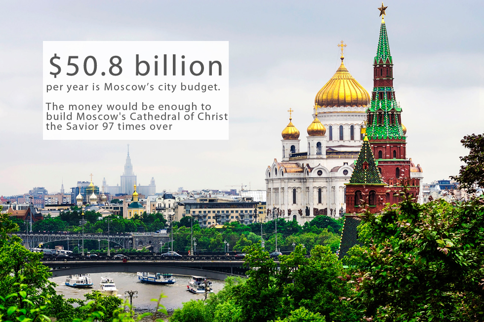 Moscow's city budget is $50.8 billion per year. This is $4 billion less than Chinese megalopolis Shanghai ($54.1 billion) and $15 billion less than ranking leader New York ($65.9 billion)Berlin comes 4th with $28.6 billion and London 5th with $20.6 billion.The annual budget of Russia's capital is enough to provide Madrid with all its needs for more than 8 years.The money would be enough to build Moscow's Cathedral of Christ the Savior 97 times overPhoto by Shutterstock.