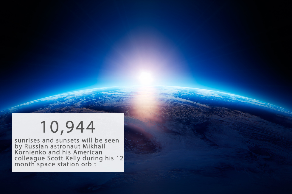 10,944 sunrises and sunsets will be seen by Russian astronaut Mikhail Kornienko and his American colleague Scott Kelly during his 12 month space station orbit, reports NASA.That's 16 times more than can be seen during a year from Earth, where only 684 are visible.Each will spend 700 hours working out and run a total of nearly 650 miles during their time in spaceKornienko and Kelly have already been in orbit for more than six months. Their mission started in March 2015.Photo by Shutterstock.
