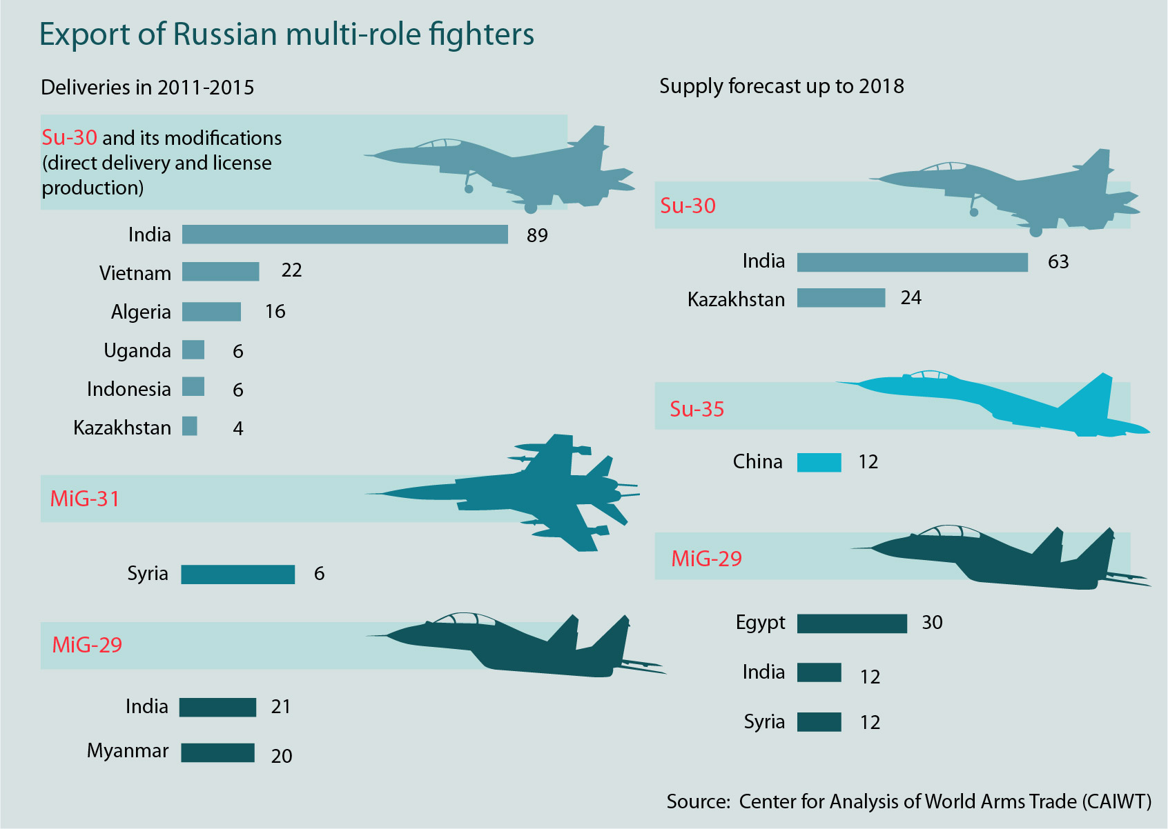 The Center for Analysis of World Arms Trade (CAIWT) has published information on world exports of new multi-role fighters in the last four years and presented its medium-term forecast for the supplies of these items until 2018.According to CAIWT, Russia is in second place after the U.S. in the rankings of world exporters of mutli-role fighters in terms of the number of jets sold in the 2011-2018 period (345 items for an amount of $16.12 billion).Russia will maintain its place in the rankings thanks to contracts with China, Kazakhstan, Egypt and Vietnam.Read more about the MiG corporation>>>